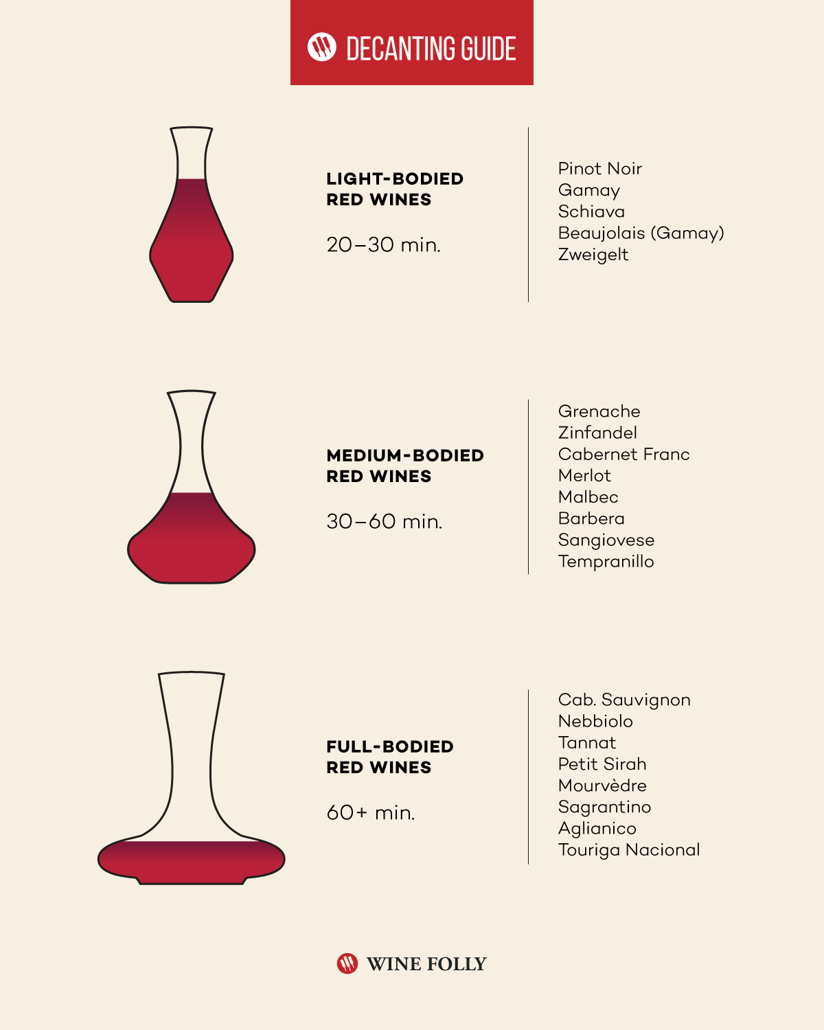 decanting wine guide winefolly infographic